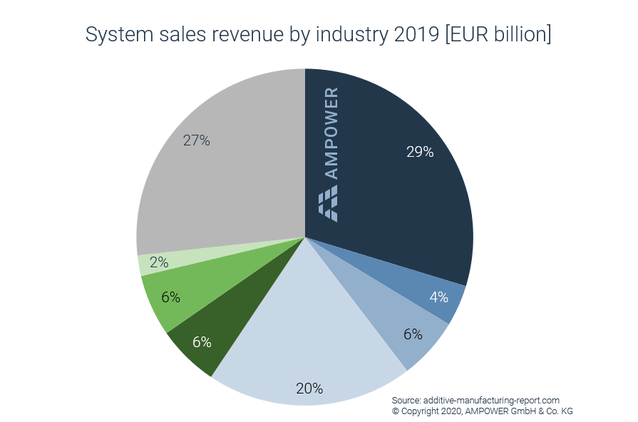 Additive Manufacturing market size systems by industry