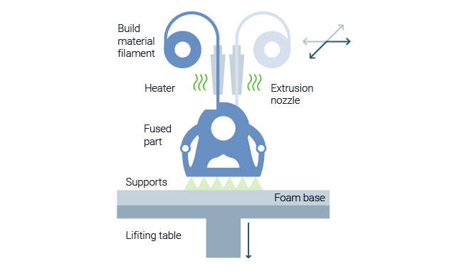 Filament based Material Extrusion